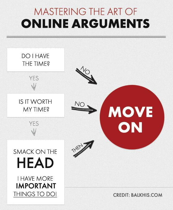 Mastering Online Arguments Flowchart