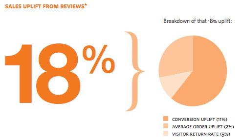 Reevo Uplift in Sales