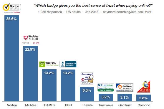 Trust Seal Chart