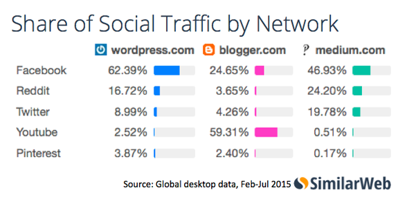 Facebook Traffic Stats to WordPress, Blogger, and Medium