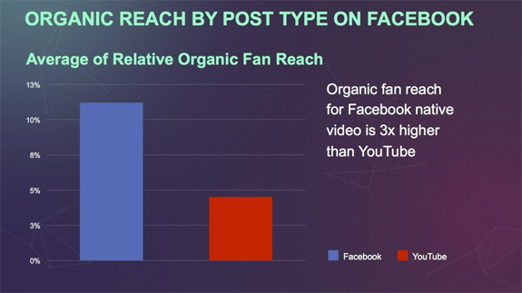 Facebook Video Reach vs YouTube