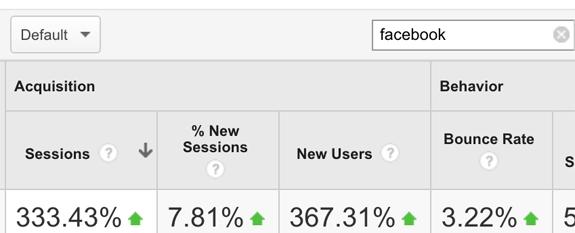 Facebook Traffic Comparison